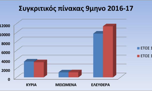 Αύξηση επισκεπτών του Νομισματικού Μουσείου κατά τους εννέα πρώτους μήνες του 2017