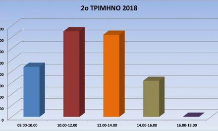 Στατιστική ενημέρωση (Απρίλιος – Ιούνιος 2018)